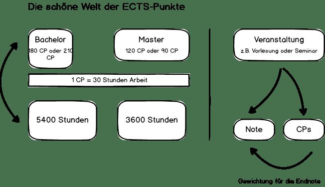 Leistungspunkte Ects